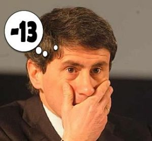 alemanno perde 13 posizioni nella hit del gradimento dei sindaci